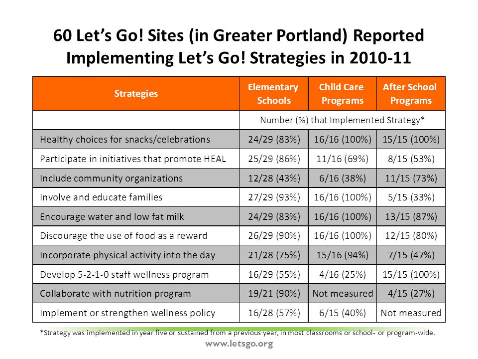 60 Let's Go. Sites (in Greater Portland) Reported Implementing Let's Go.