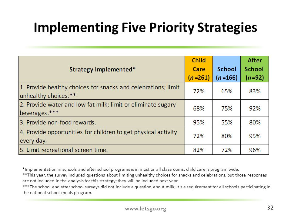 Implementing Five Priority Strategies 32 *Implementation in schools and after school programs is in most or all classrooms; child care is program wide.