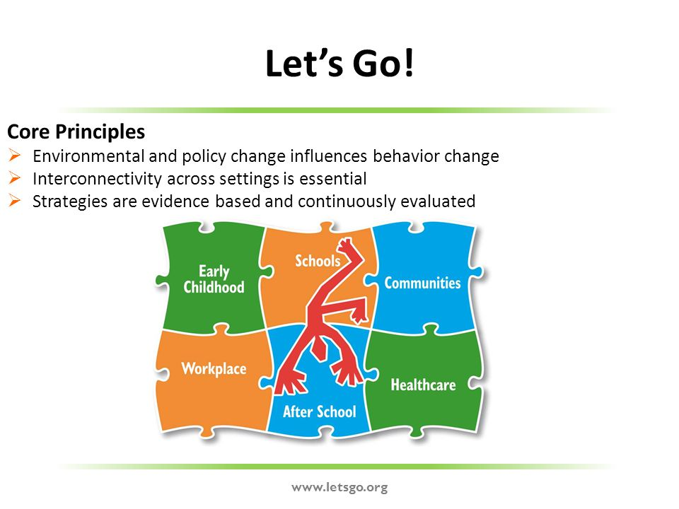 www.letsgo.org Let's Go! Core Principles  Environmental and policy change influences behavior change  Interconnectivity across settings is essential