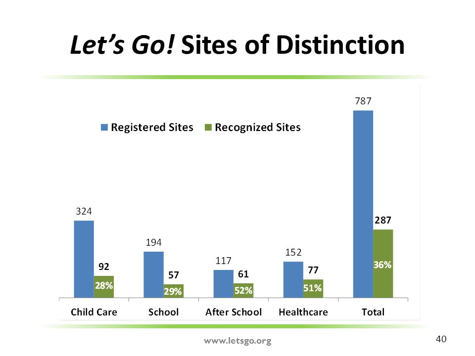 Let's Go! Sites of Distinction 40