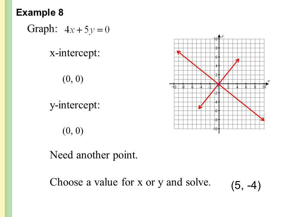 Graph: x-intercept: (0, 0) y-intercept: (0, 0) Need another point. Choose a value for x or y and solve. Example 8 (5, -4)