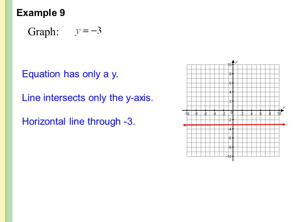 Graph: Example 9 Equation has only a y. Line intersects only the y-axis. Horizontal line through -3.