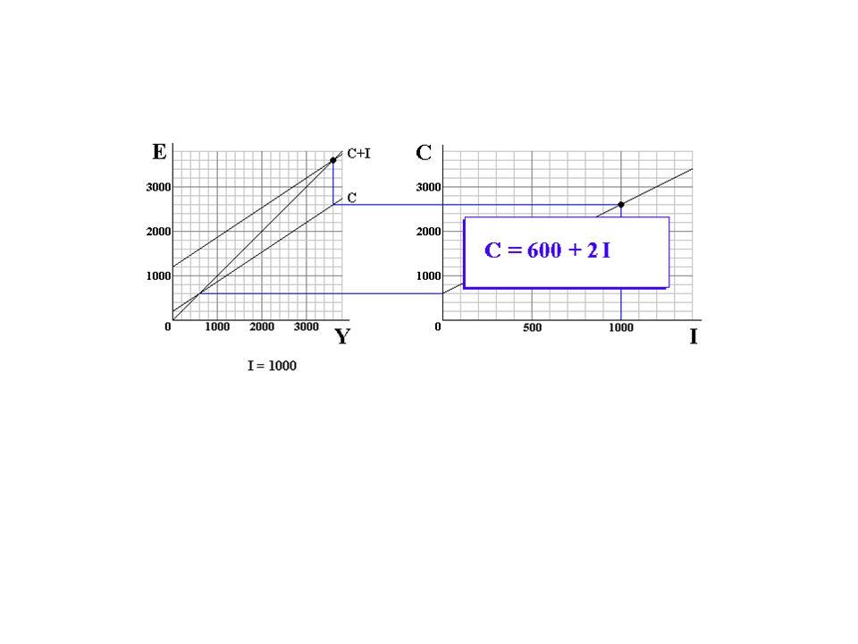 C = 200 + 2/3Y and Y = C + I C = 200 + 2/3 (C + I) = 200 + 2/3C + 2/3I 1/3C = 200 + 2/3I C = 600 + 2I