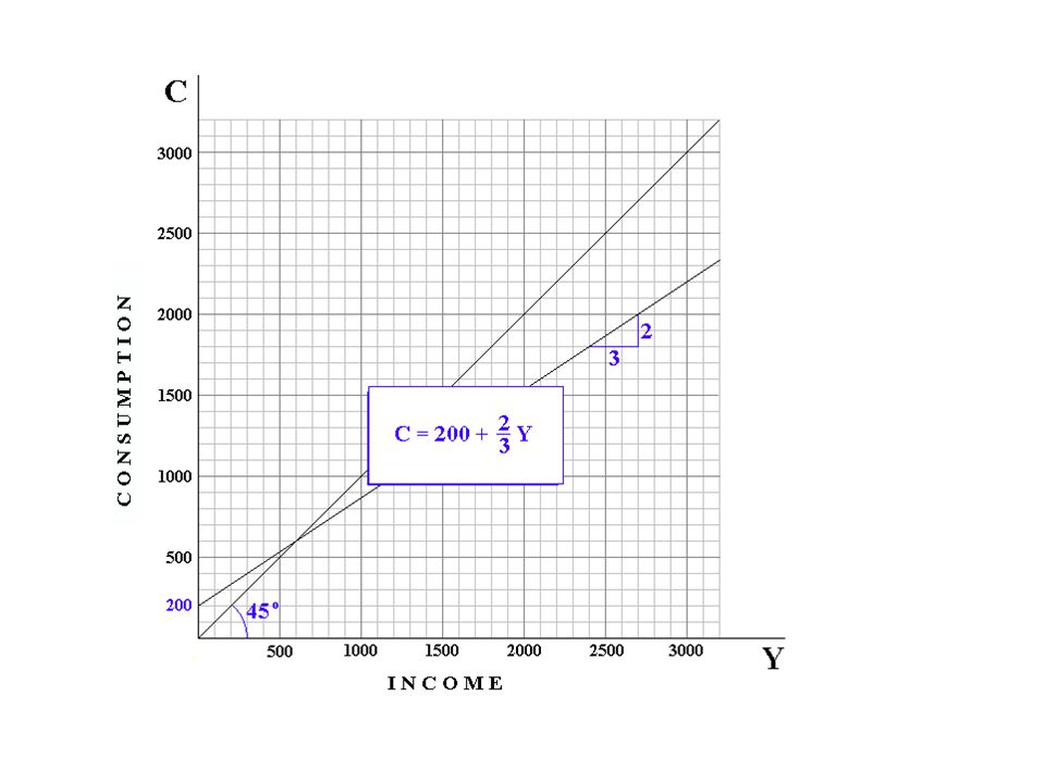 When I = 600; C = 1800.
