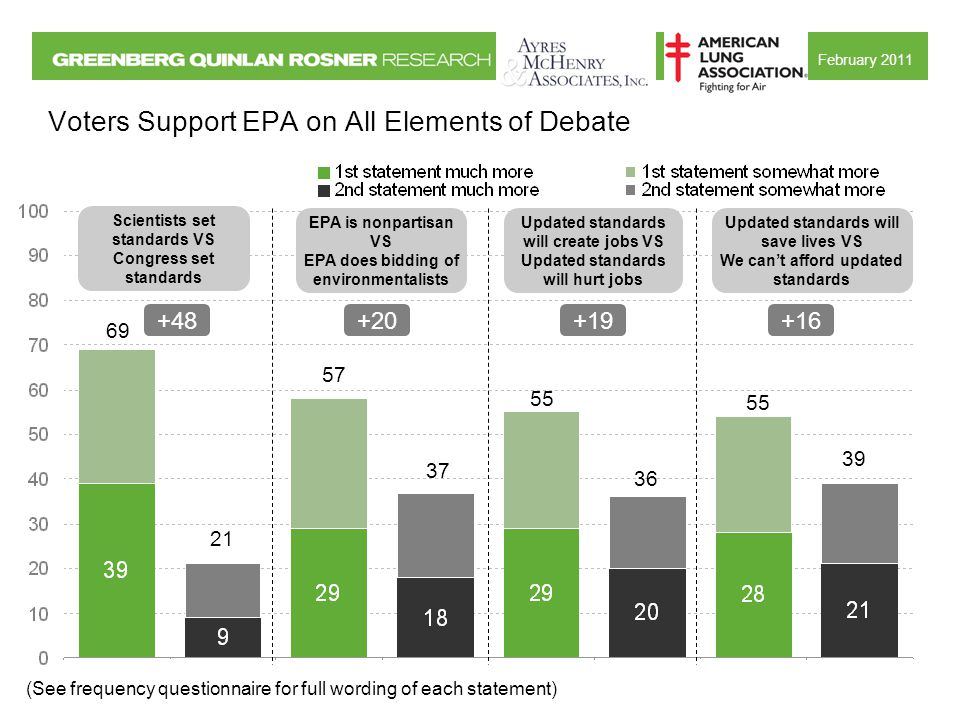 February 2011 Voters Support EPA on All Elements of Debate 69 21 57 37 +48+20 EPA is nonpartisan VS EPA does bidding of environmentalists Scientists set standards VS Congress set standards 55 36 55 39 +19+16 Updated standards will create jobs VS Updated standards will hurt jobs Updated standards will save lives VS We can't afford updated standards (See frequency questionnaire for full wording of each statement)