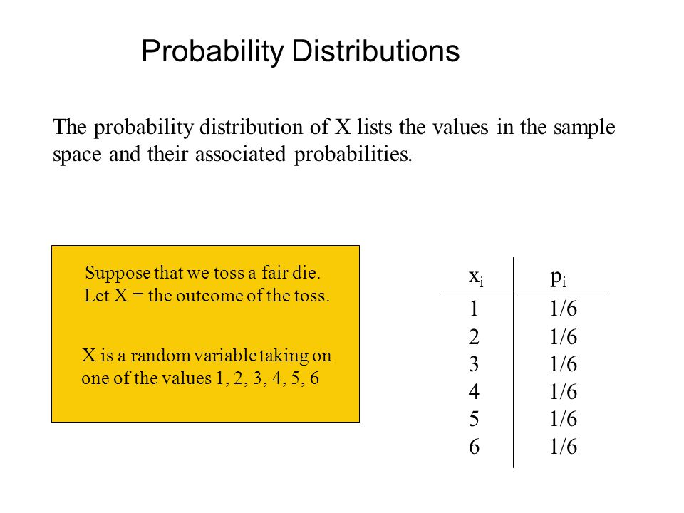 The probability distribution of X lists the values in the sample space and their associated probabilities.