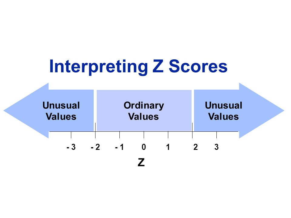 - 3- 2- 101 23 Z Unusual Values Unusual Values Ordinary Values Interpreting Z Scores