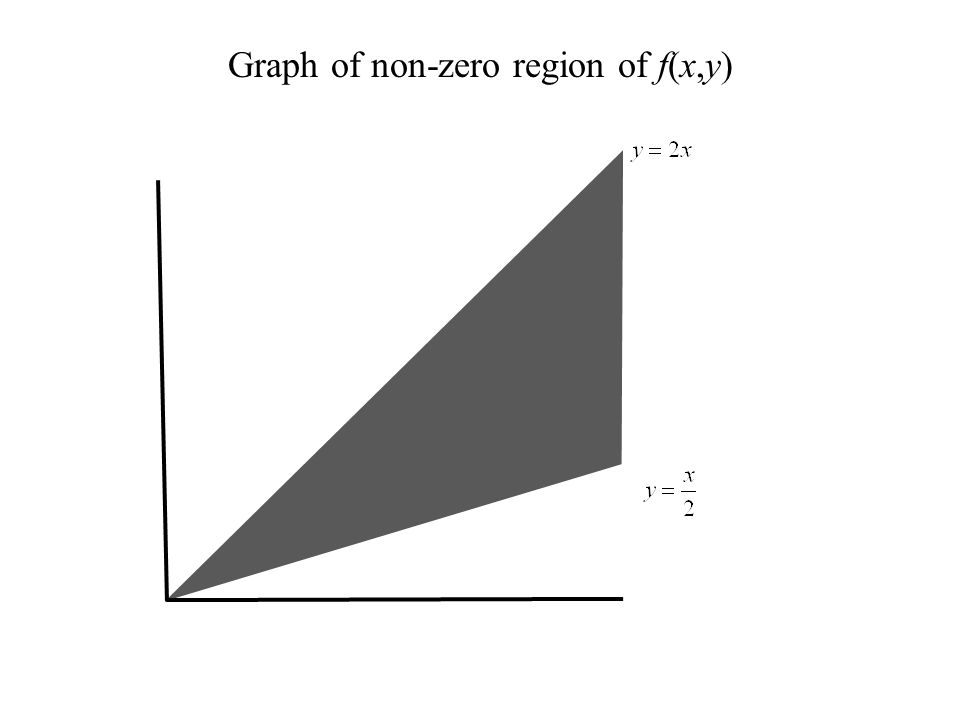 Graph of non-zero region of f(x,y)