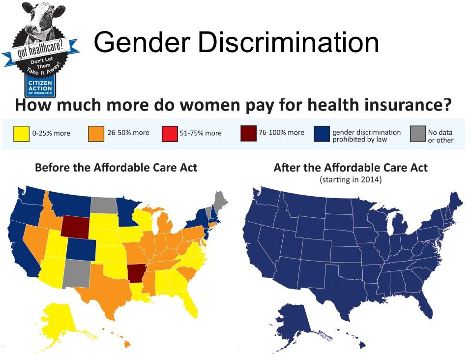 Gender Discrimination In one of the most glaring inequities, women are charged more then men by health insurers. This and other kinds of discriminatio