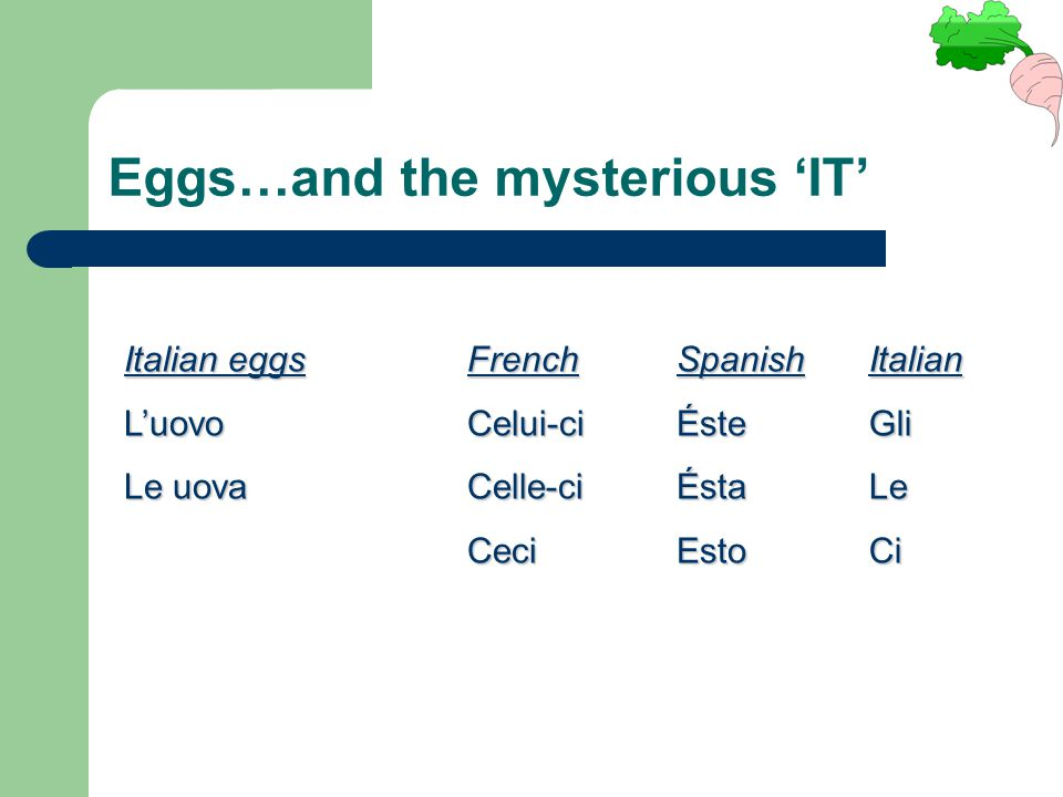 Eggs…and the mysterious 'IT' Italian eggs L'uovo Le uova FrenchCelui-ciCelle-ciCeciSpanishÉsteÉstaEstoItalianGliLeCi