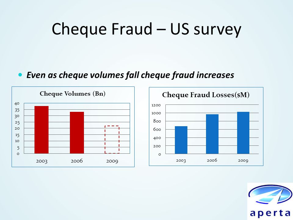Cheque Fraud – US survey Even as cheque volumes fall cheque fraud increases