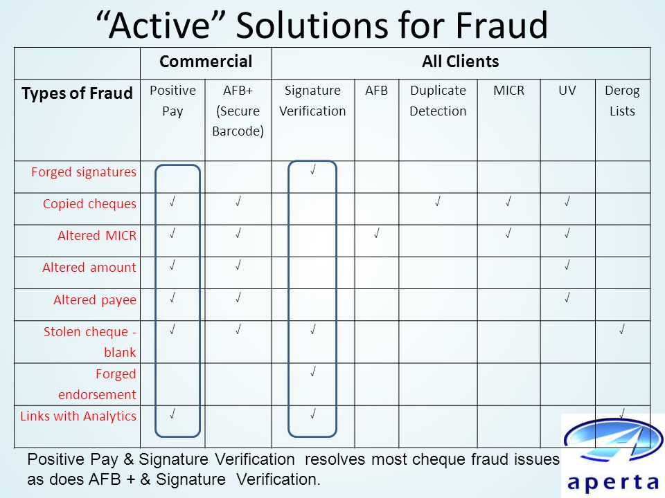 """Active"" Solutions for Fraud CommercialAll Clients Types of Fraud Positive Pay AFB+ (Secure Barcode) Signature Verification AFB Duplicate Detection MI"