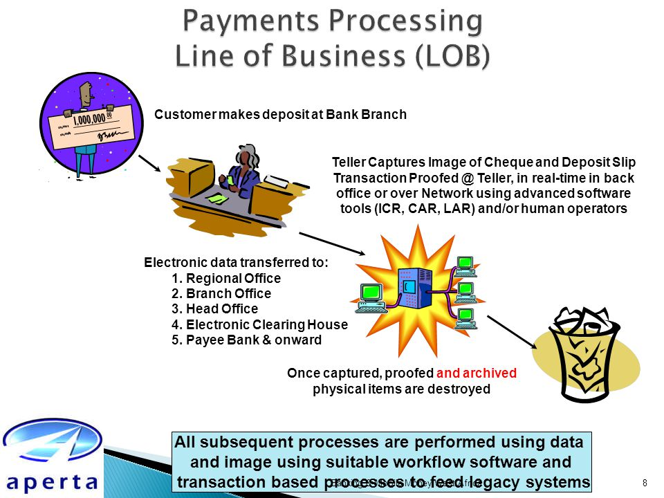 Payments Processing System Flow Banking & Mobile Money West Africa ECH Bank Branch Other Bank Branch Other Bank Processing Site Core Banking System Processing Centre Teller Transit Items Inward Clearing Outward Clearing PoD Input Proof-Set Data CLC Data Files KEY to Flows Image/Paper Data Archive Copies Image Archive Central Bank Verification & Statements Interbank Clearing & Settlement Branch Image Capture