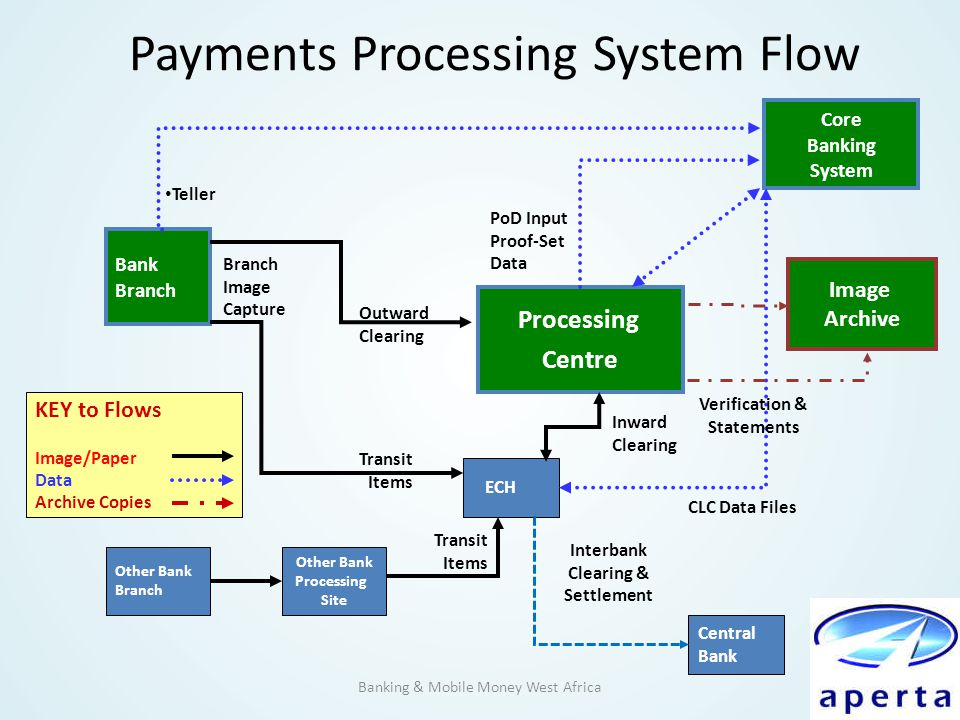 Payments Processing System Flow Banking & Mobile Money West Africa ECH Bank Branch Other Bank Branch Other Bank Processing Site Core Banking System Pr