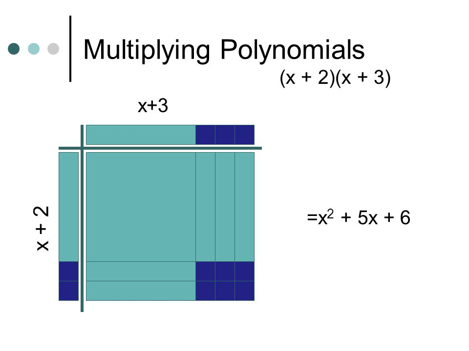 Multiplying Polynomials (x + 2)(x + 3) x+3 x + 2