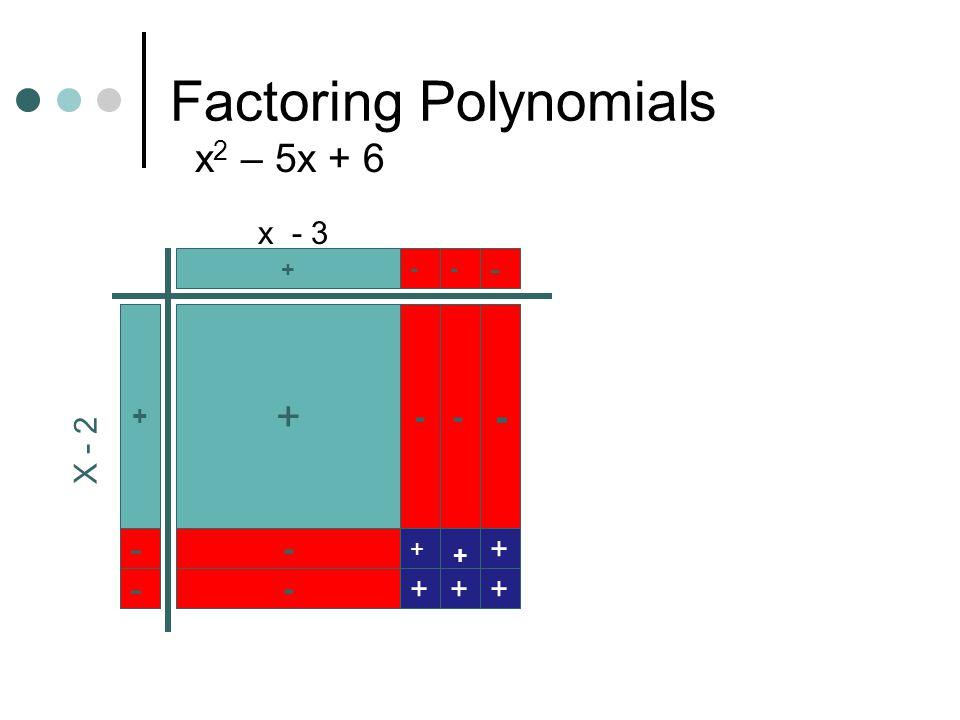 Factoring Polynomials x 2 – 5x + 6 + - - - - - + + + +++