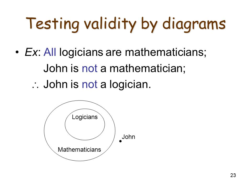 23 Testing validity by diagrams Ex: All logicians are mathematicians; John is not a mathematician;  John is not a logician. Mathematicians Logicians