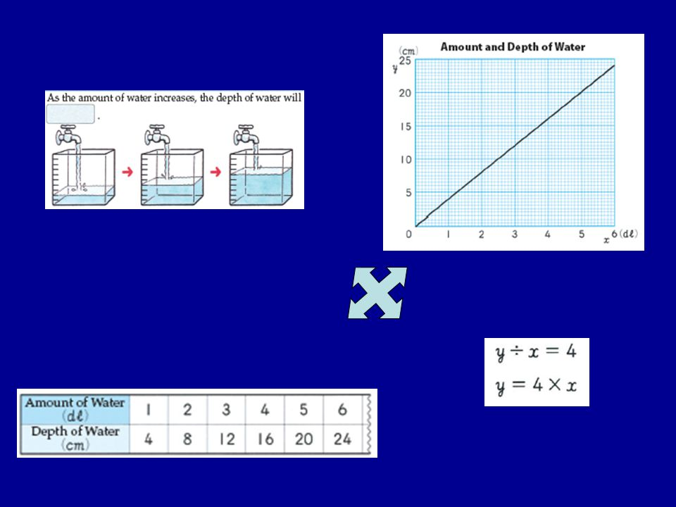 Visual Representations Pictures Diagrams Graphs