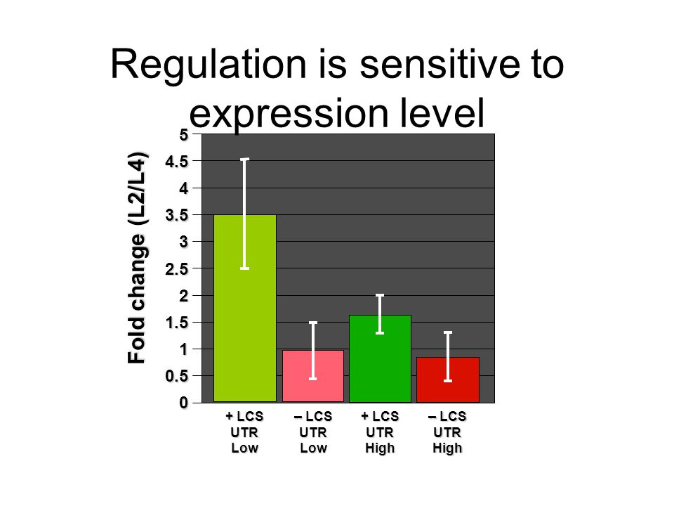Regulation is sensitive to expression level 5 4.5 4 3.5 3 2.5 2 1.5 1 0.5 0 Fold change (L2/L4) + LCS UTR Low + LCS UTR High -- LCS UTR Low -- LCS UTR