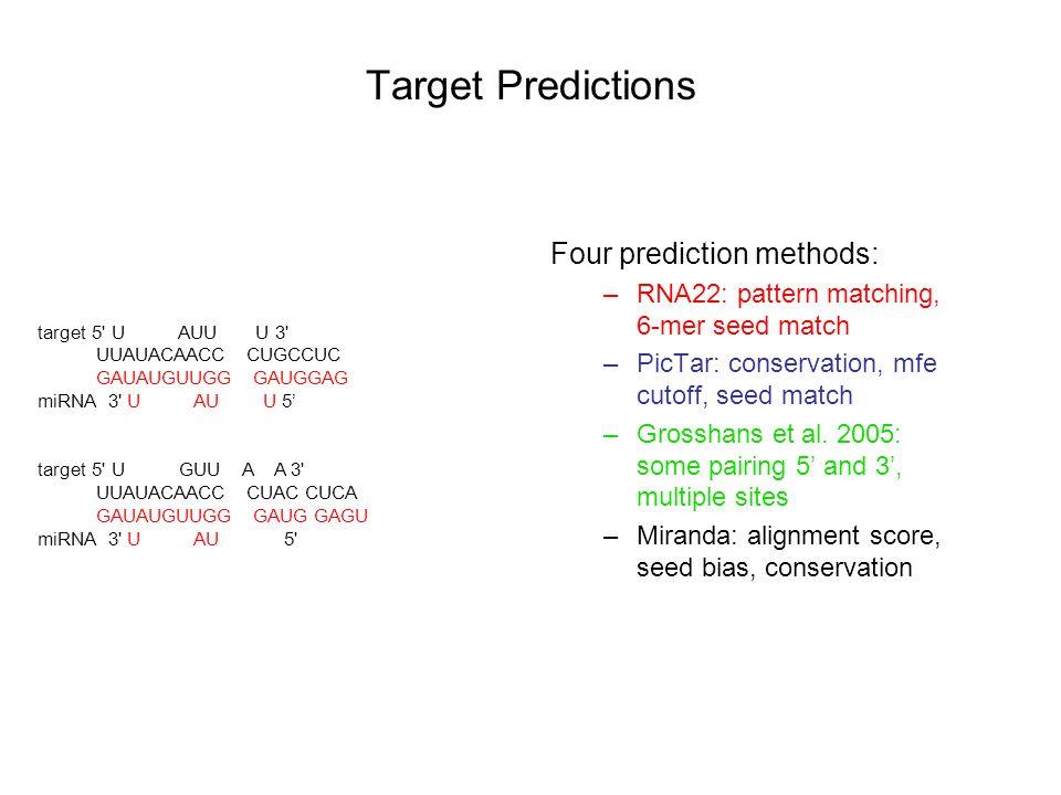 Four prediction methods: –RNA22: 425 total –PicTar: 57 total –Grosshans et al.