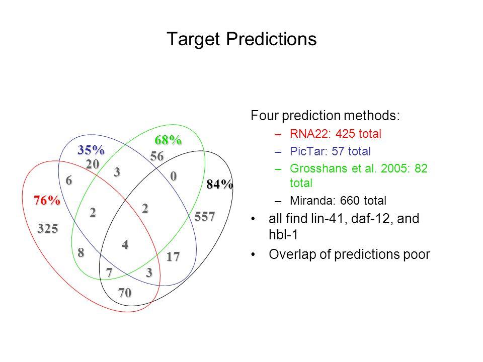 Four prediction methods: –RNA22: 425 total –PicTar: 57 total –Grosshans et al. 2005: 82 total –Miranda: 660 total all find lin-41, daf-12, and hbl-1 O