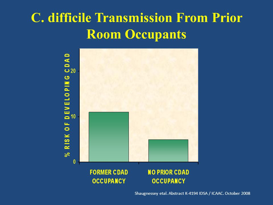 C. difficile Transmission From Prior Room Occupants Shaugnessey etal.