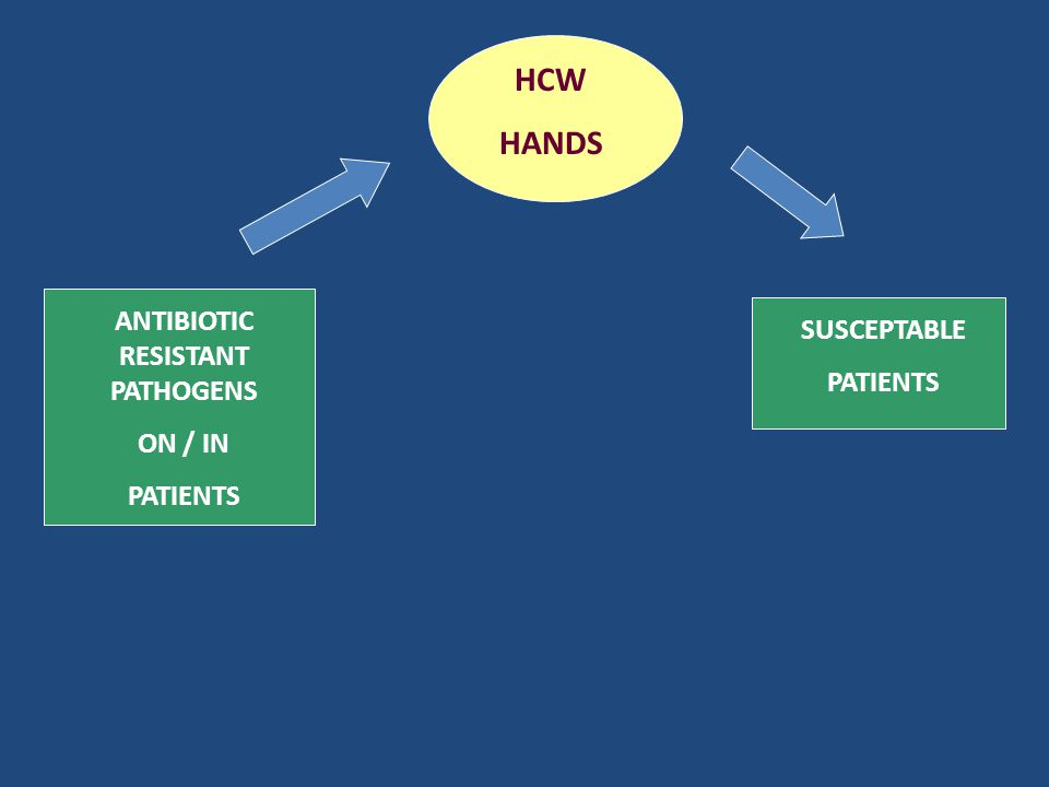 ANTIBIOTIC RESISTANT PATHOGENS ON / IN PATIENTS HCW HANDS SUSCEPTABLE PATIENTS