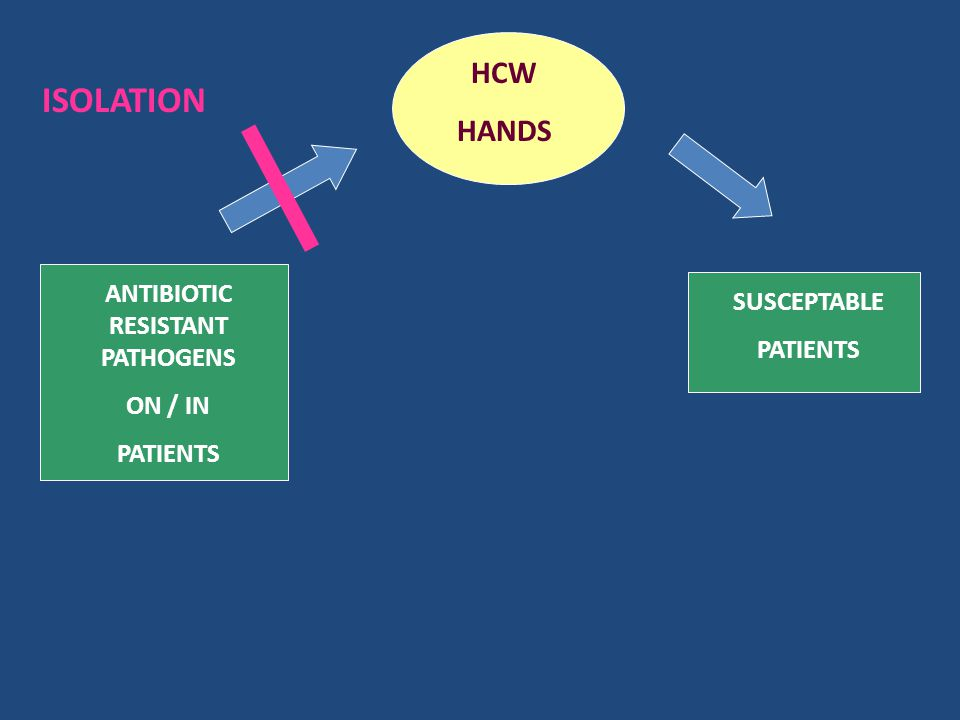 ANTIBIOTIC RESISTANT PATHOGENS ON / IN PATIENTS HCW HANDS SUSCEPTABLE PATIENTS ISOLATION