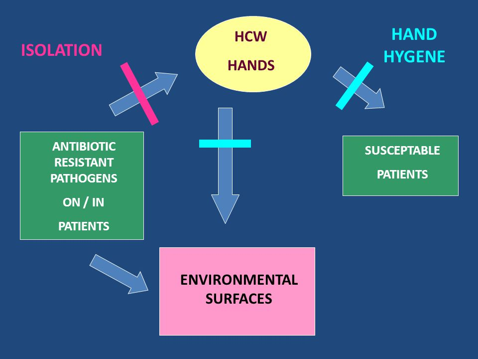 ANTIBIOTIC RESISTANT PATHOGENS ON / IN PATIENTS ENVIRONMENTAL SURFACES HCW HANDS SUSCEPTABLE PATIENTS ISOLATION HAND HYGENE