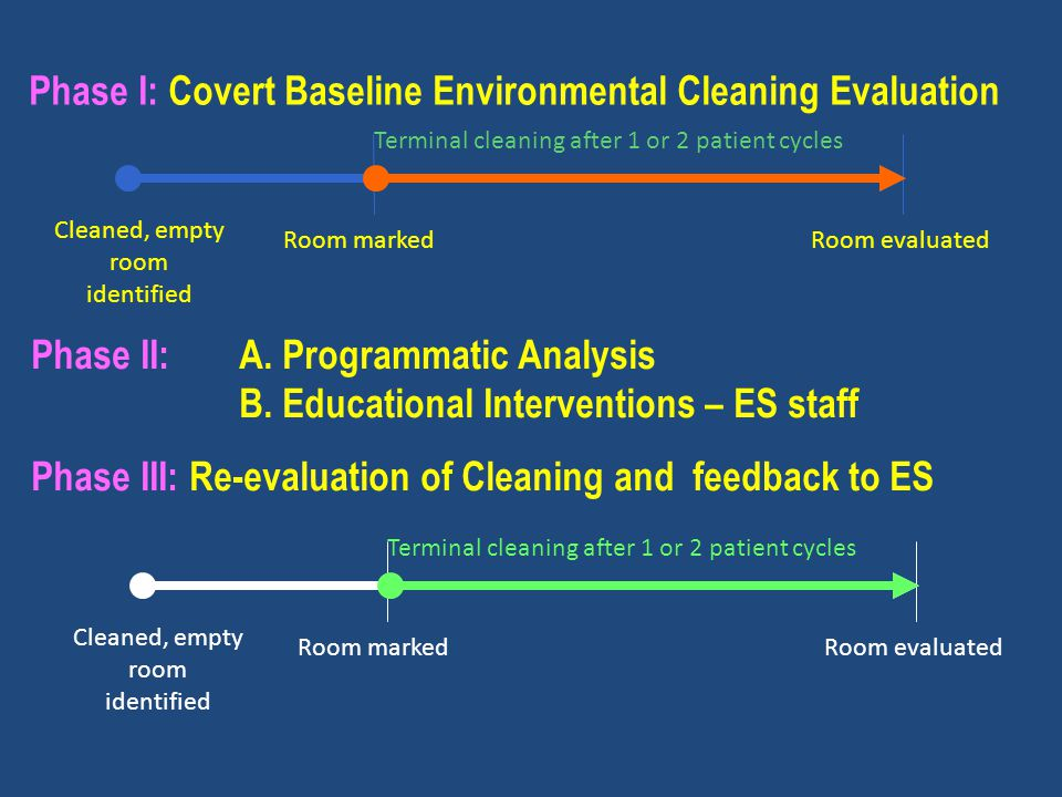 Cleaned, empty room identified Room markedRoom evaluated Terminal cleaning after 1 or 2 patient cycles Phase I: Covert Baseline Environmental Cleaning Evaluation Phase II:A.