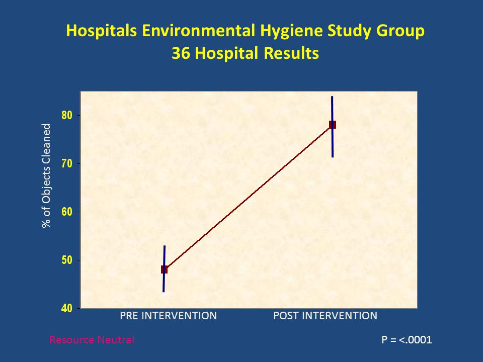 Hospitals Environmental Hygiene Study Group 36 Hospital Results % of Objects Cleaned PRE INTERVENTION POST INTERVENTION P = <.0001Resource Neutral