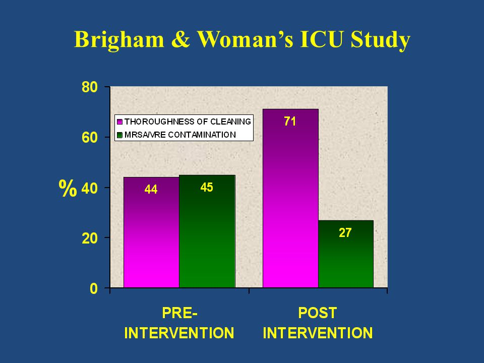 Brigham & Woman's ICU Study