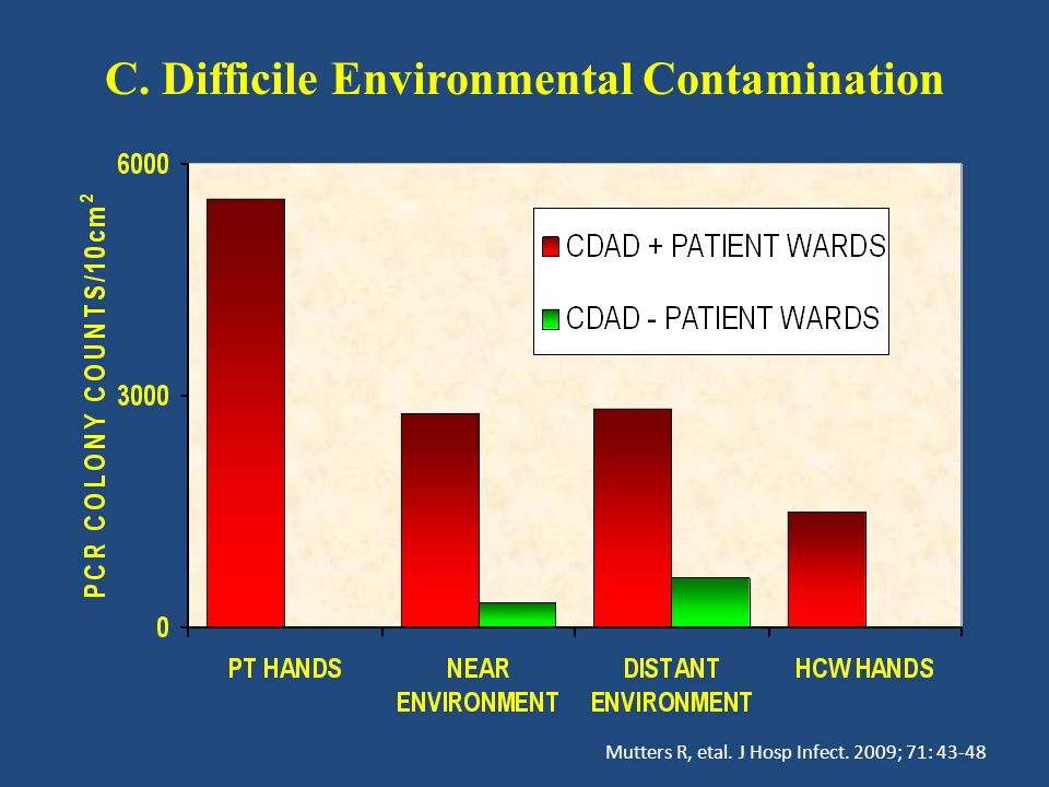 C. Difficile Environmental Contamination Mutters R, etal. J Hosp Infect. 2009; 71: 43-48