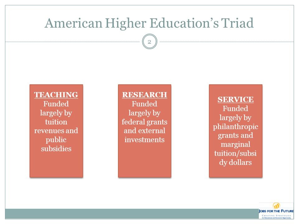 American Higher Education's Triad TEACHING Funded largely by tuition revenues and public subsidies TEACHING Funded largely by tuition revenues and public subsidies RESEARCH Funded largely by federal grants and external investments RESEARCH Funded largely by federal grants and external investments SERVICE Funded largely by philanthropic grants and marginal tuition/subsi dy dollars SERVICE Funded largely by philanthropic grants and marginal tuition/subsi dy dollars 2