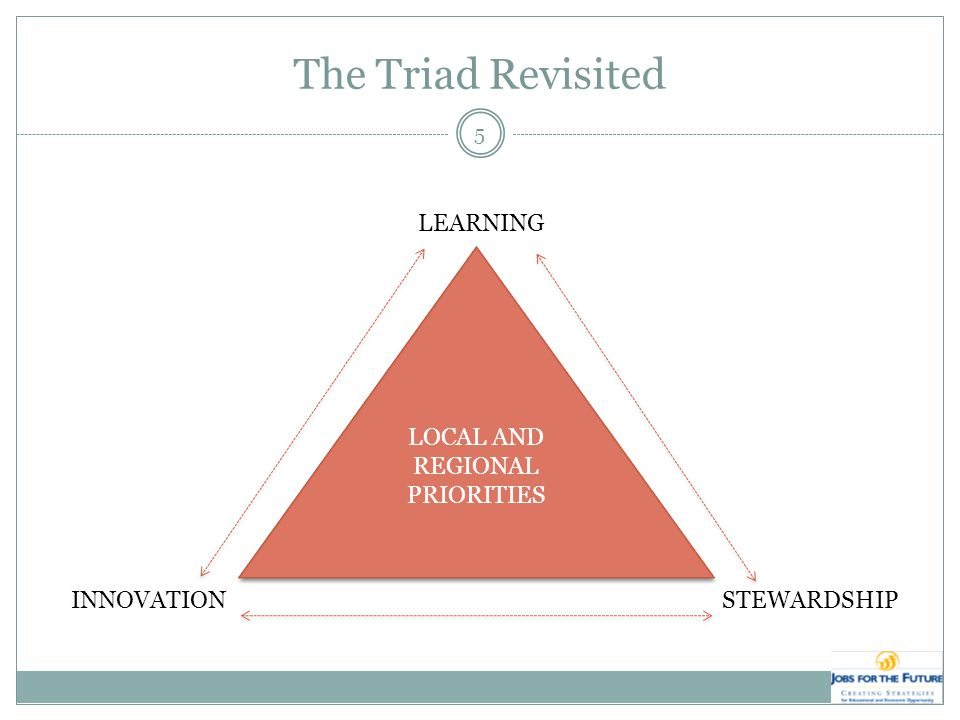 The Triad Revisited LOCAL AND REGIONAL PRIORITIES LEARNING INNOVATIONSTEWARDSHIP 5