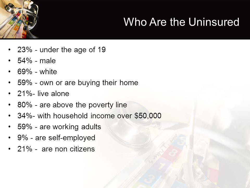 Who Are the Uninsured 23% - under the age of 19 54% - male 69% - white 59% - own or are buying their home 21%- live alone 80% - are above the poverty