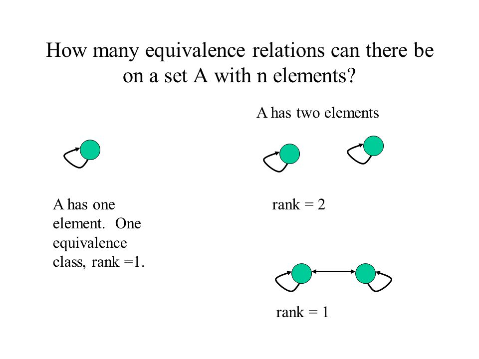 How many equivalence relations can there be on a set A with n elements? A has one element. One equivalence class, rank =1. A has two elements rank = 2