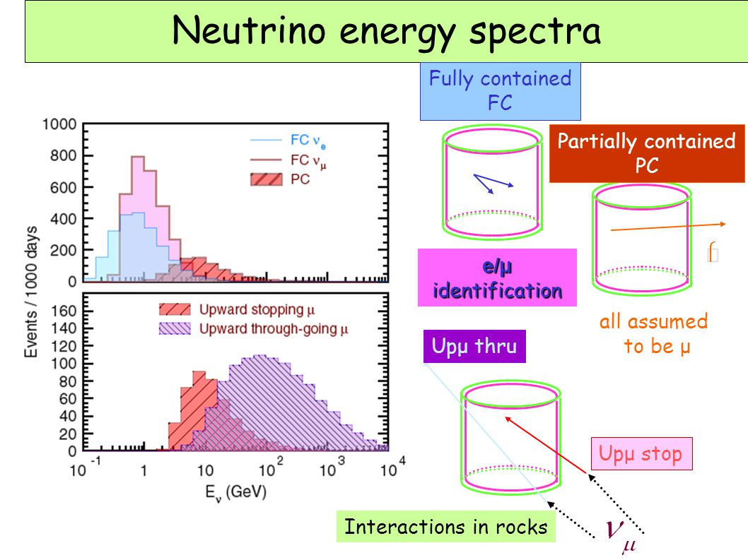 Neutrino energy spectra Fully contained FC Partially contained PC e/μ identification all assumed to be μ Interactions in rocks  Upμ stop Upμ thru