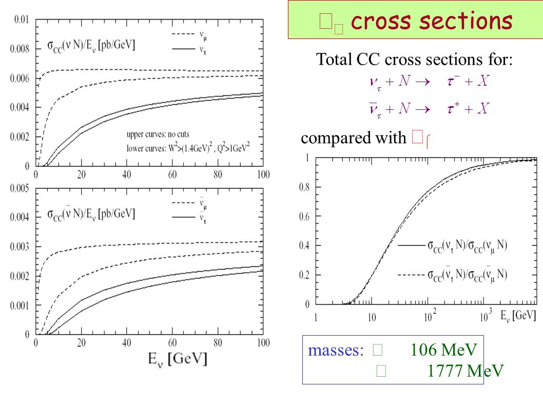   cross sections Total CC cross sections for: compared with   masses:  106 MeV  eV