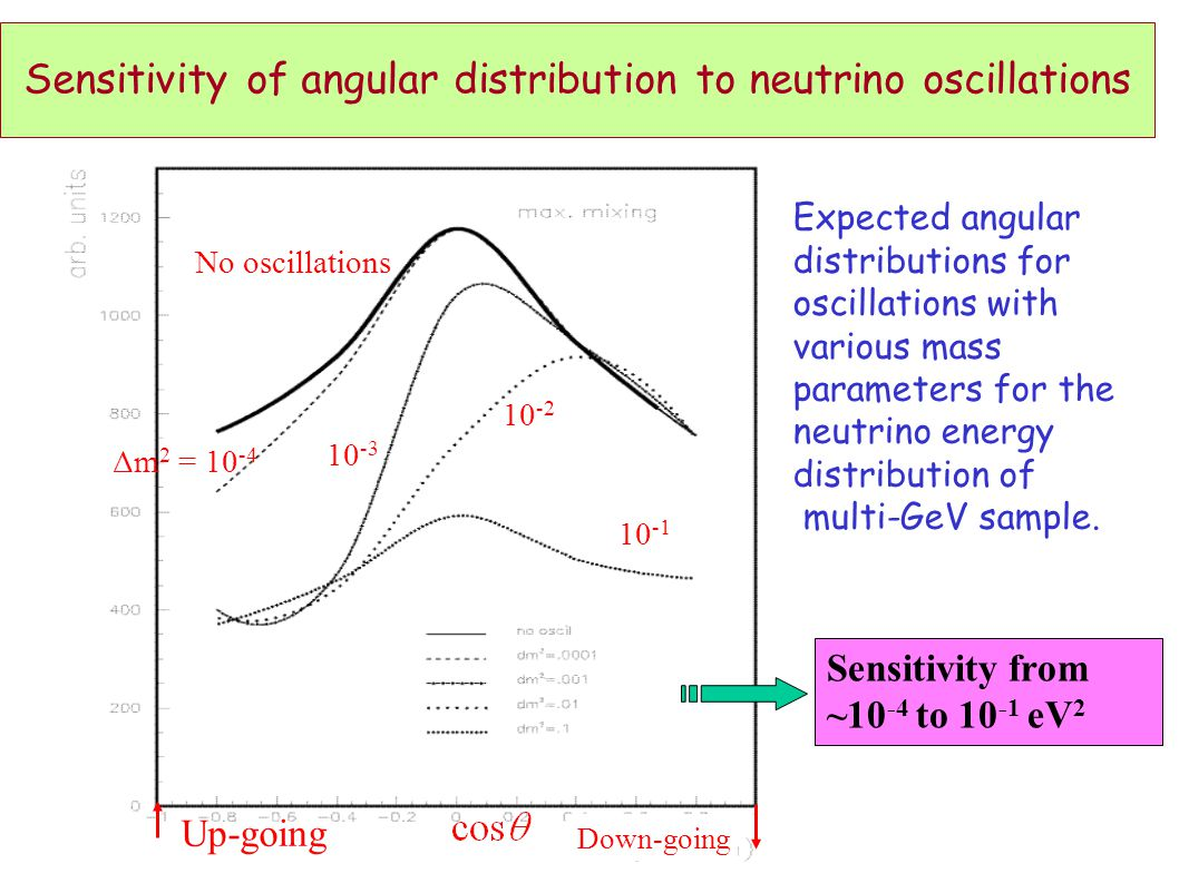 Sensitivity of angular distribution to neutrino oscillations Δm 2 = 10 -4 10 -2 10 -3 10 -1 Up-going Down-going No oscillations Expected angular distributions for oscillations with various mass parameters for the neutrino energy distribution of multi-GeV sample.