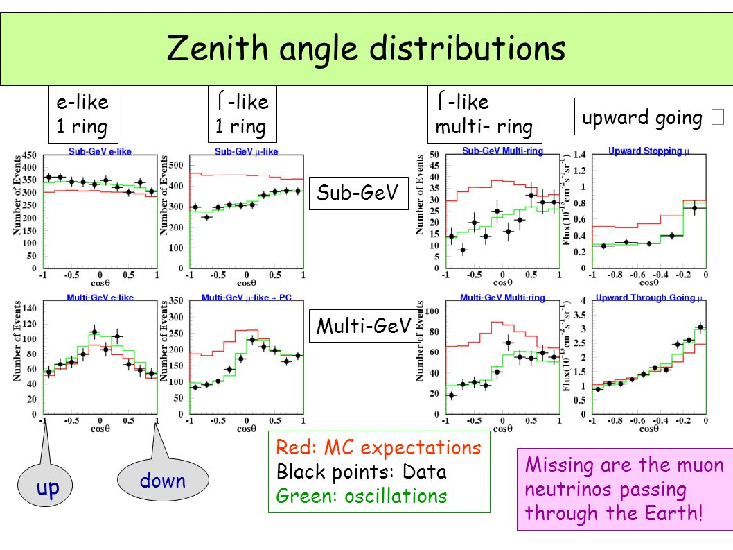 Zenith angle distributions e-like 1 ring  -like 1 ring  -like multi- ring upward going  Sub-GeV Multi-GeV down Red: MC expectations Black points: Data Green: oscillations Missing are the muon neutrinos passing through the Earth.