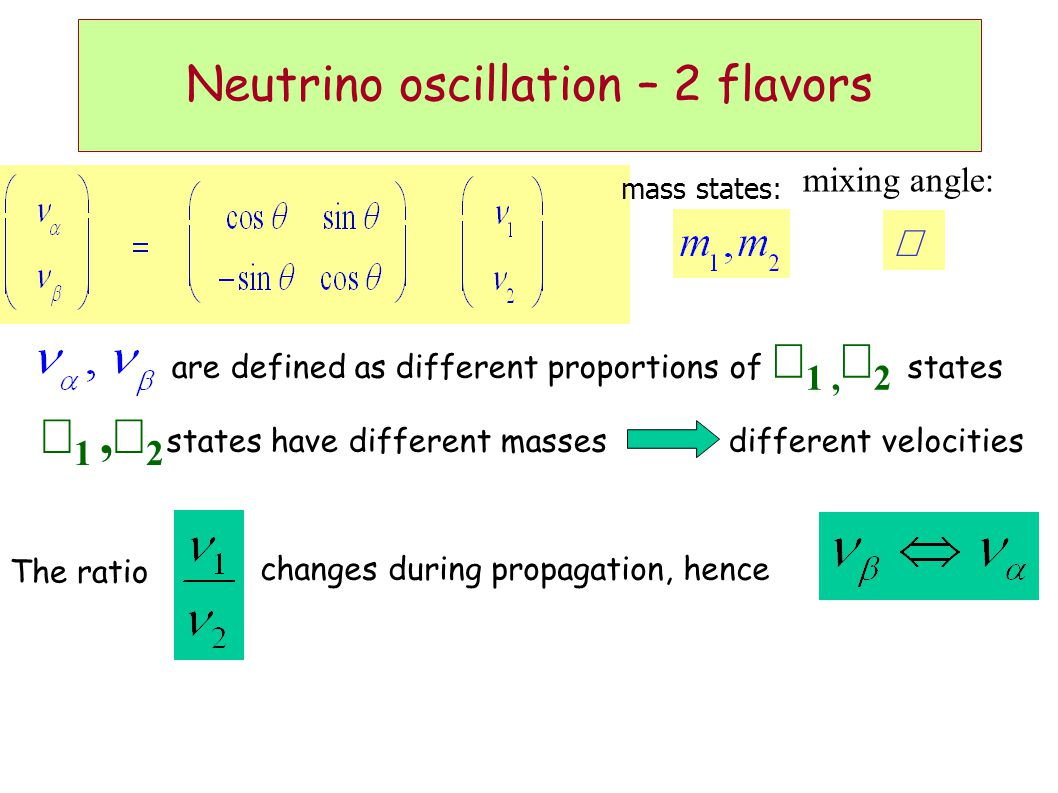 Neutrino oscillation – 2 flavors changes during propagation, hence mass states: mixing angle:  are defined as different proportions of  1,  2 states states have different masses different velocities  1,  2 The ratio