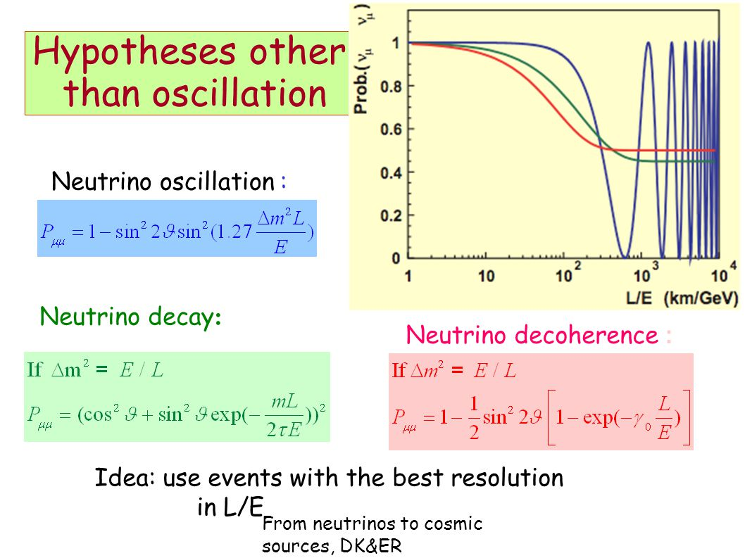 From neutrinos to cosmic sources, DK&ER Hypotheses other than oscillation Neutrino oscillation : Neutrino decoherence : Neutrino decay : Idea: use events with the best resolution in L/E