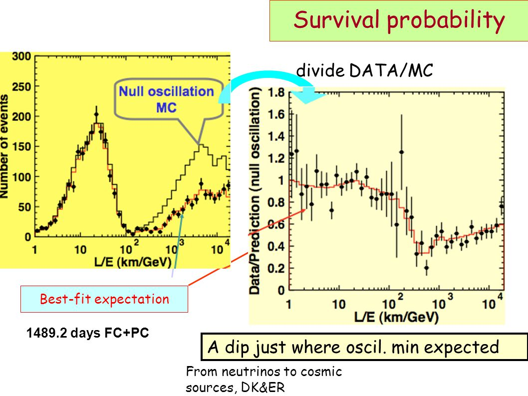 From neutrinos to cosmic sources, DK&ER Survival probability Null oscillation MC Best-fit expectation 1489.2 days FC+PC divide DATA/MC A dip just where oscil.