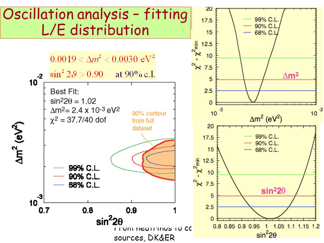 From neutrinos to cosmic sources, DK&ER 47 Oscillation analysis – fitting L/E distribution