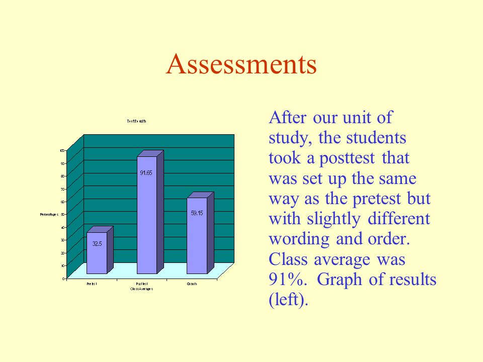 Assessments Students took a pretest that was set up as a group of riddles asking Who Am I? Class average on the pretest was 32%.