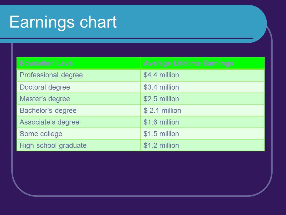 Earnings chart Education LevelAverage Lifetime Earnings Professional degree $4.4 million Doctoral degree$3.4 million Master's degree$2.5 million Bache
