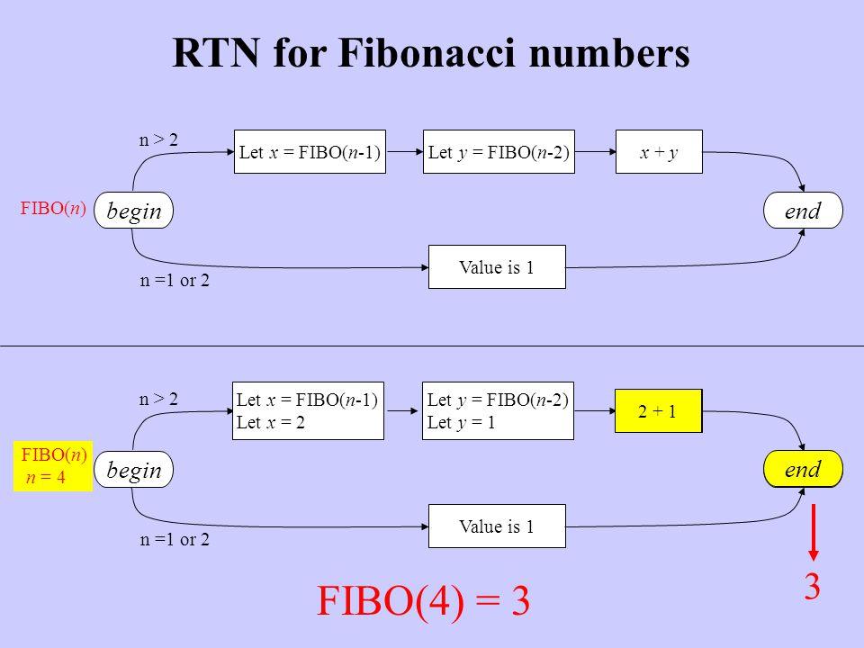 Value is 1 Let x = FIBO(n-1)Let y = FIBO(n-2)x + y endbegin n > 2 n =1 or 2 RTN for Fibonacci numbers FIBO(n) begin Value is 1 2 + 1 end n > 2 n =1 or 2 FIBO(n) n = 4 Let x = FIBO(n-1) Let x = 2 Let y = FIBO(n-2) Let y = 1 2 + 1 end 3 FIBO(4) = 3