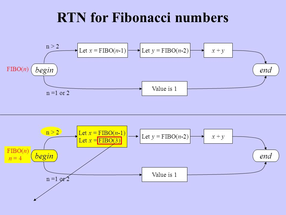 Value is 1 Let x = FIBO(n-1)Let y = FIBO(n-2)x + y endbegin n > 2 n =1 or 2 RTN for Fibonacci numbers FIBO(n) begin Value is 1 Let y = FIBO(n-2)x + y end n > 2 n =1 or 2 FIBO(n) n = 4 Let x = FIBO(n-1) begin Let x = FIBO(n-1) Let x = FIBO(3)