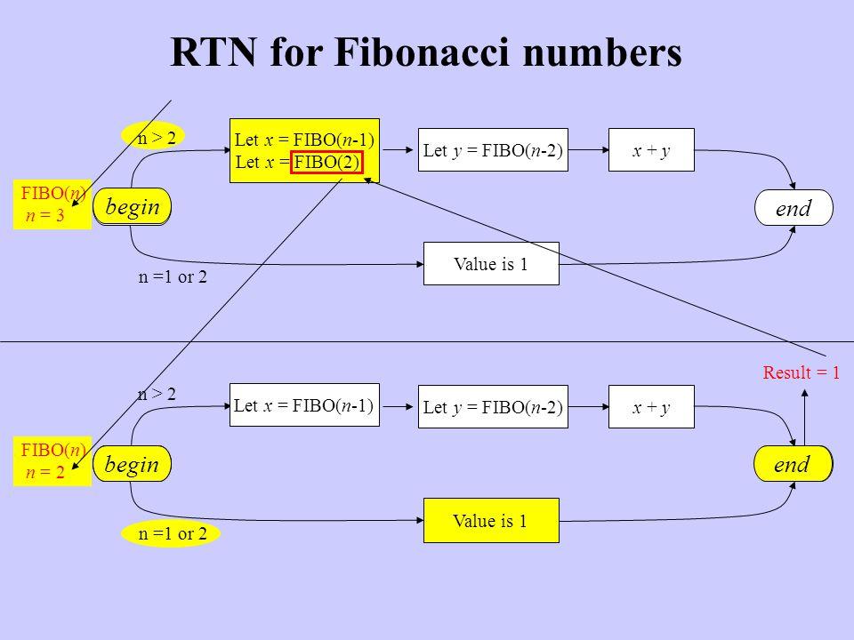 RTN for Fibonacci numbers begin Value is 1 Let y = FIBO(n-2)x + y end n > 2 n =1 or 2 FIBO(n) n = 3 Let x = FIBO(n-1) Let x = FIBO(n-1) Let x = FIBO(2) begin Value is 1 Let y = FIBO(n-2)x + y end n > 2 n =1 or 2 FIBO(n) n = 2 Let x = FIBO(n-1) Value is 1 end begin Result = 1